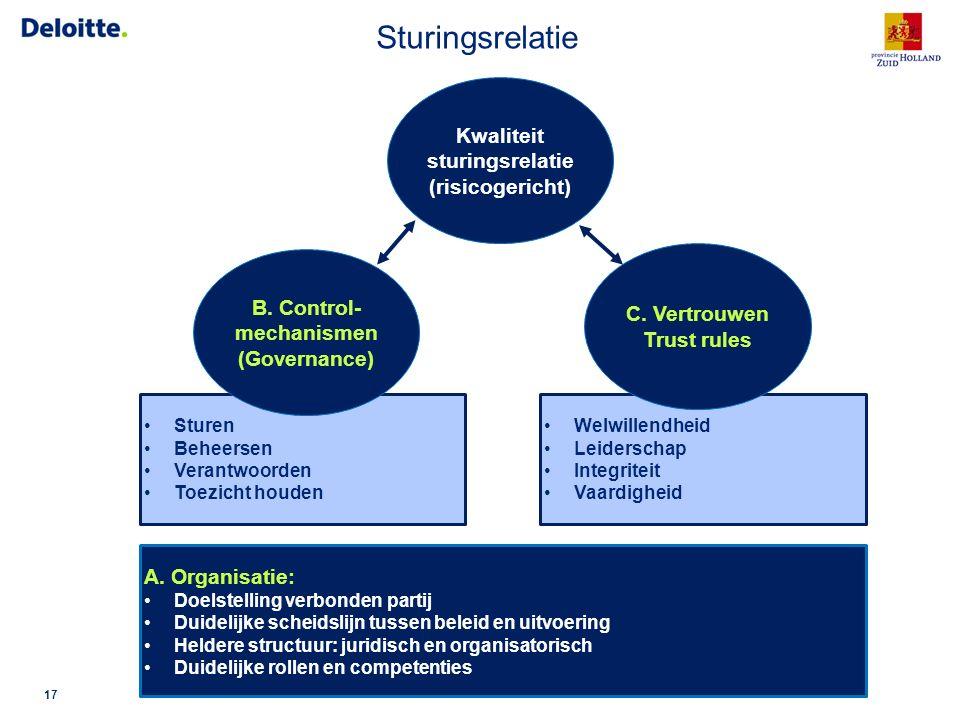© 2016 Deloitte Kwaliteit sturingsrelatie (risicogericht) Sturen Beheersen Verantwoorden Toezicht houden Welwillendheid Leiderschap Integriteit Vaardi