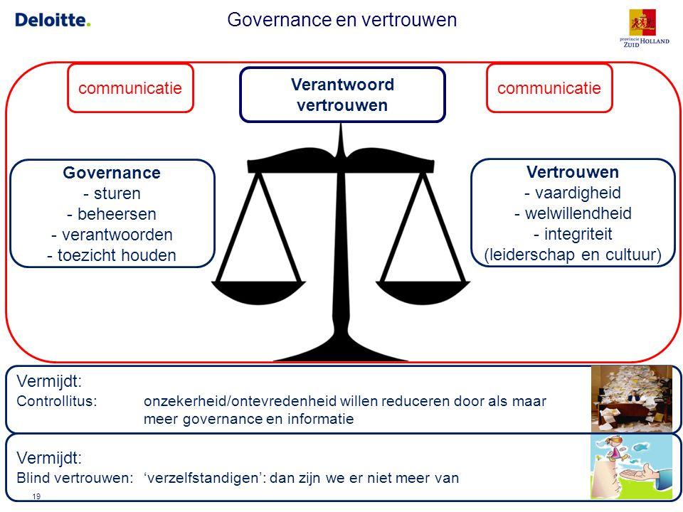© 2016 Deloitte Governance en vertrouwen 19 Governance - sturen - beheersen - verantwoorden - toezicht houden Vertrouwen - vaardigheid - welwillendhei