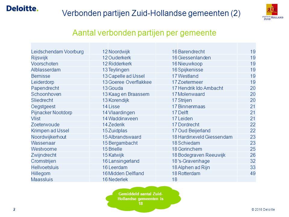 © 2016 Deloitte Aantal verbonden partijen per gemeente 2 Gemiddeld aantal Zuid- Hollandse gemeenten is 18 Leidschendam Voorburg12Noordwijk16Barendrech