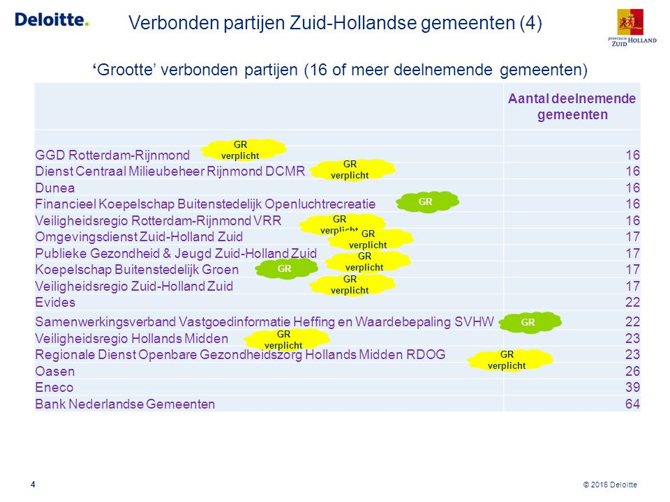 © 2016 Deloitte 'Grootte' verbonden partijen (16 of meer deelnemende gemeenten) 4 Aantal deelnemende gemeenten GGD Rotterdam-Rijnmond16 Dienst Centraa