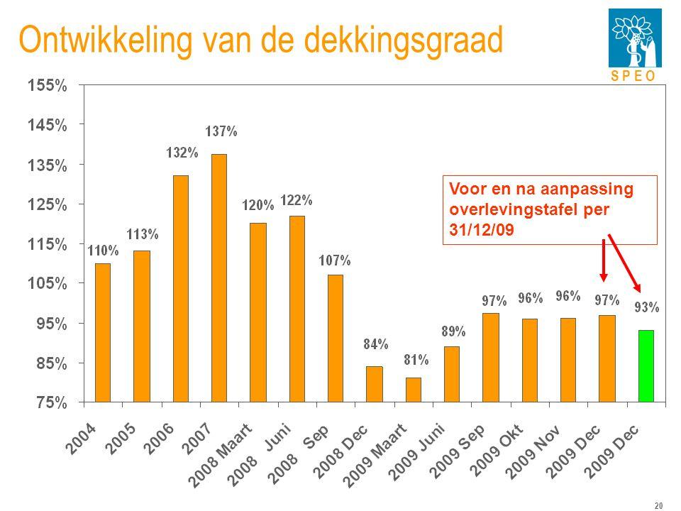S P E O 20 Ontwikkeling van de dekkingsgraad Voor en na aanpassing overlevingstafel per 31/12/09
