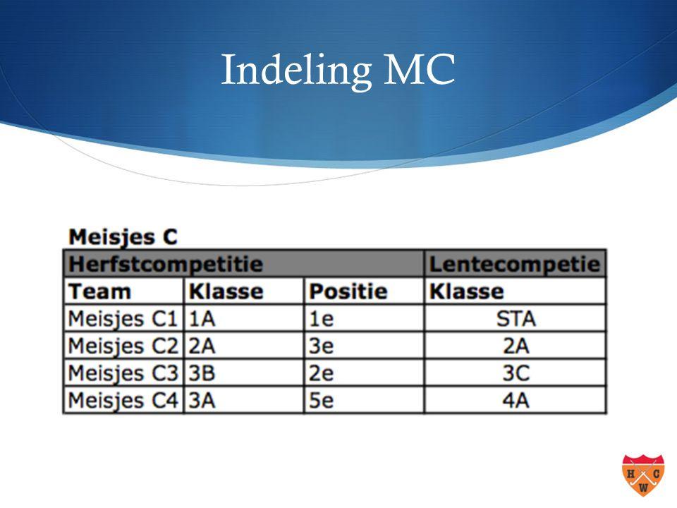 Indeling MC