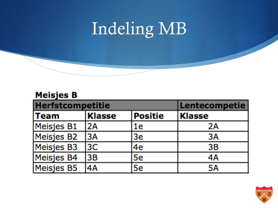 Indeling MB