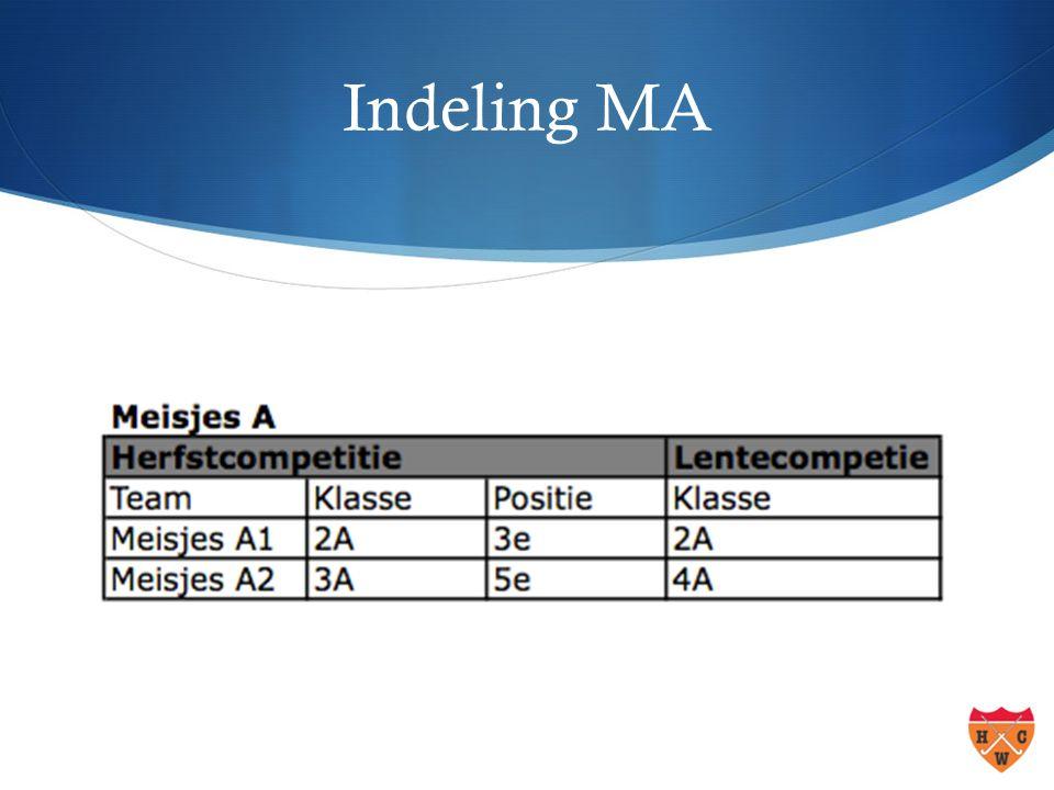 Indeling MA