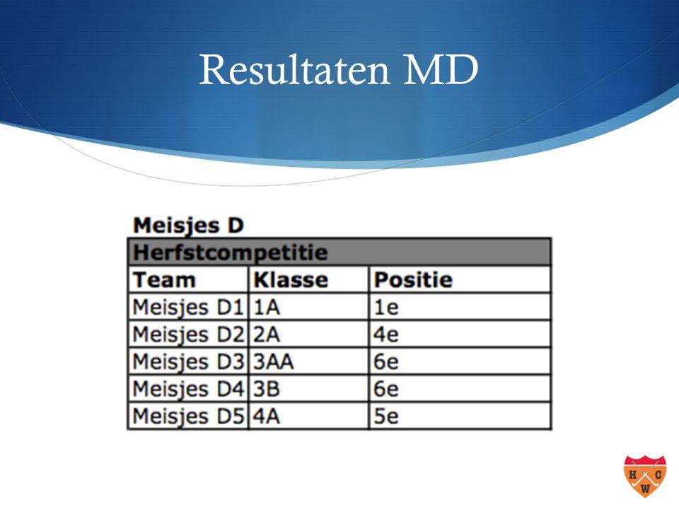 Resultaten MD