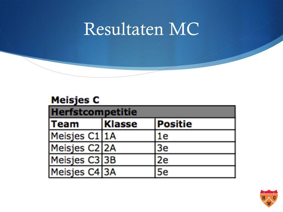 Resultaten MB