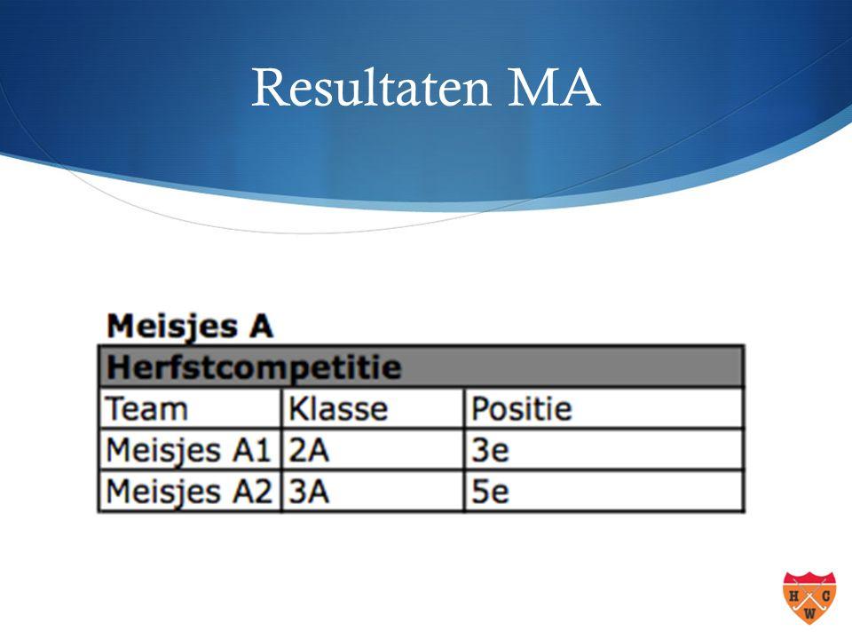Resultaten MA