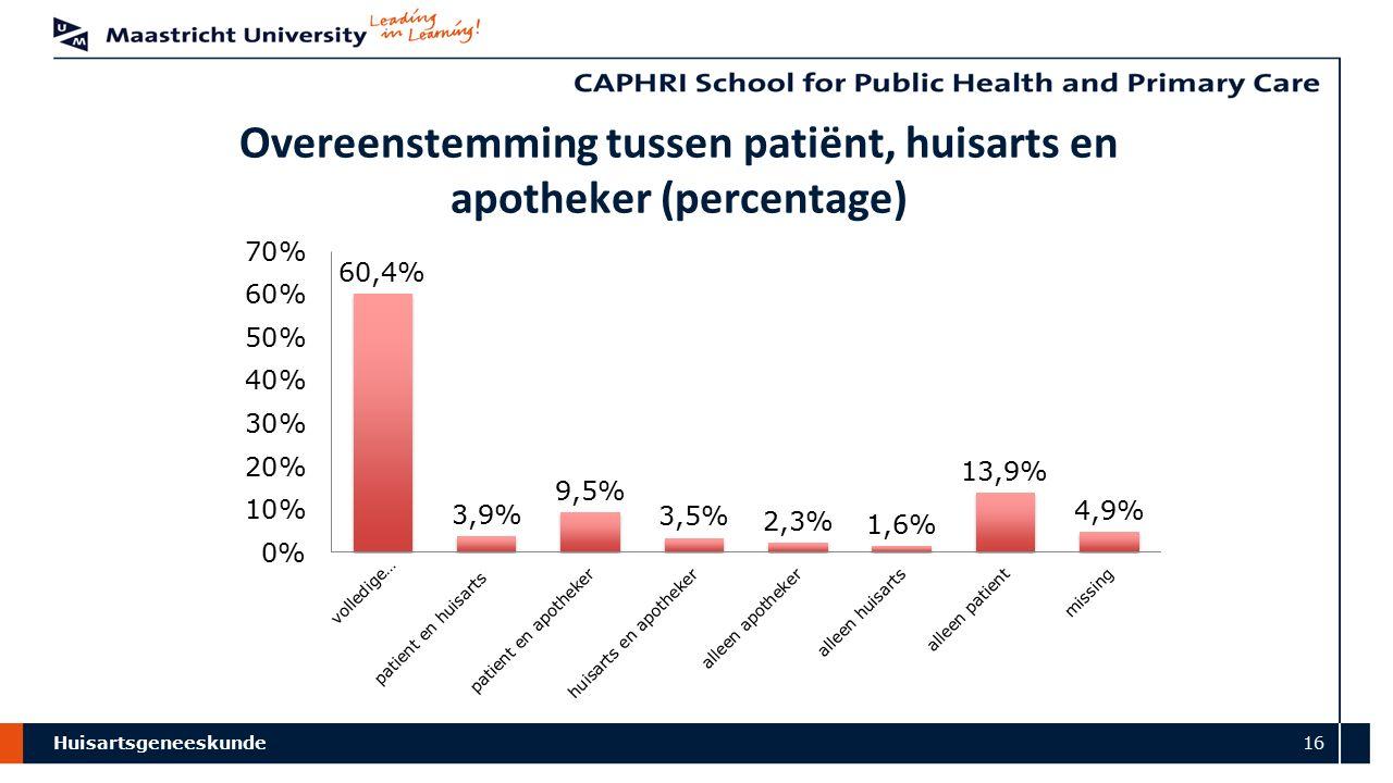 Huisartsgeneeskunde 16 Overeenstemming tussen patiënt, huisarts en apotheker (percentage)