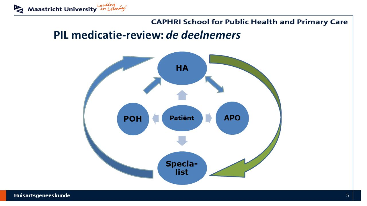 Huisartsgeneeskunde 5 PIL medicatie-review: de deelnemers Patiënt HA APO Specia- list POH