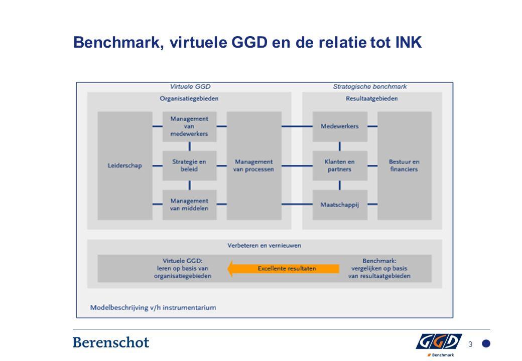Benchmark, virtuele GGD en de relatie tot INK 3