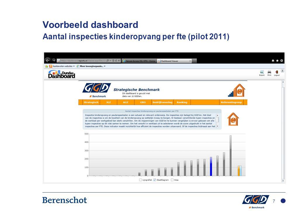 Voorbeeld dashboard Aantal inspecties kinderopvang per fte (pilot 2011) 7