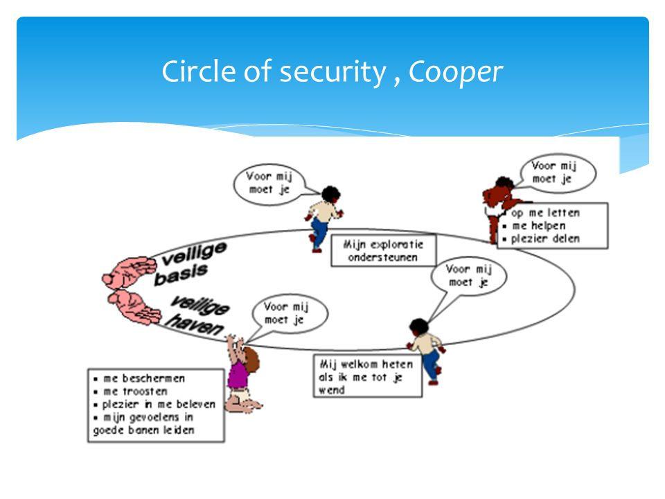 Circle of security, Cooper