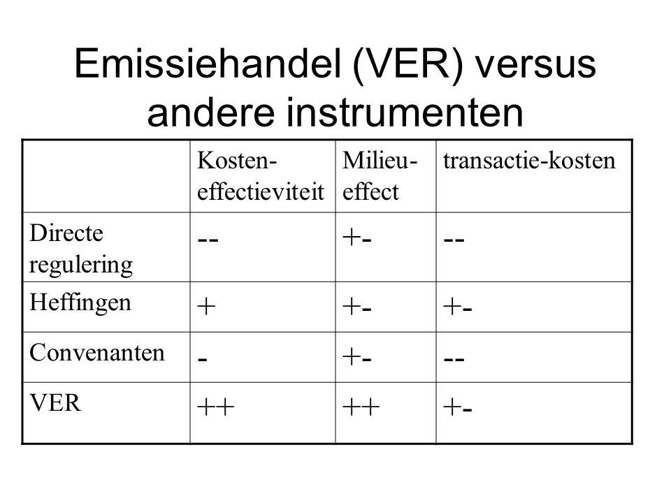 Emissiehandel (VER) versus andere instrumenten Kosten- effectieviteit Milieu- effect transactie-kosten Directe regulering --+--- Heffingen ++- Convena