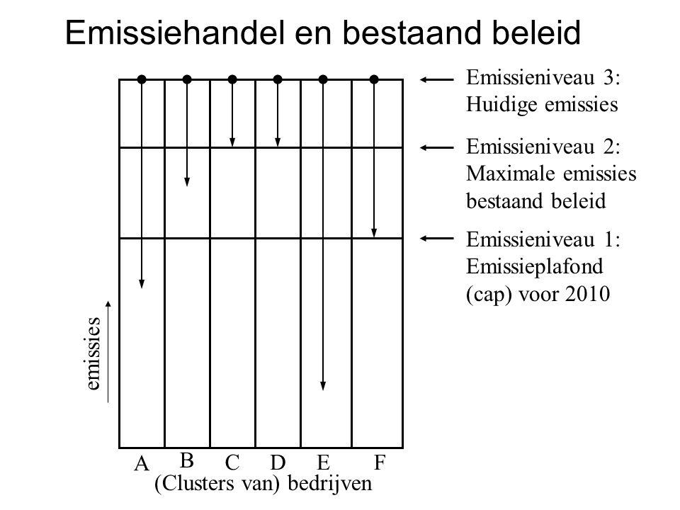 (Clusters van) bedrijven Emissieniveau 1: Emissieplafond (cap) voor 2010 Emissieniveau 3: Huidige emissies Emissieniveau 2: Maximale emissies bestaand