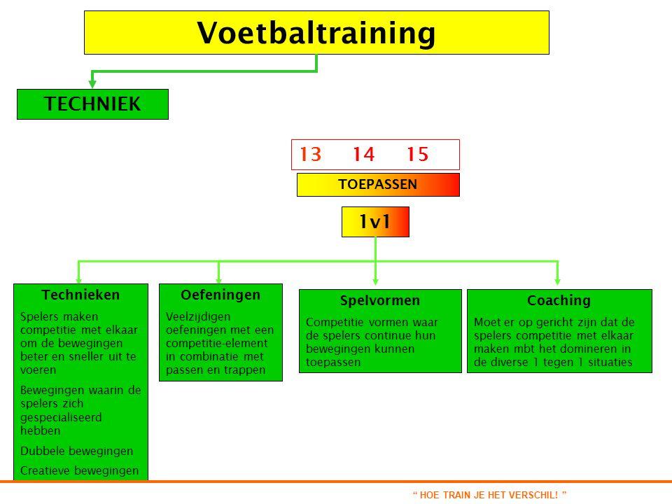 Voetbaltraining TECHNIEK TOEPASSEN 13 14 15 1v1 Technieken Spelers maken competitie met elkaar om de bewegingen beter en sneller uit te voeren Bewegin