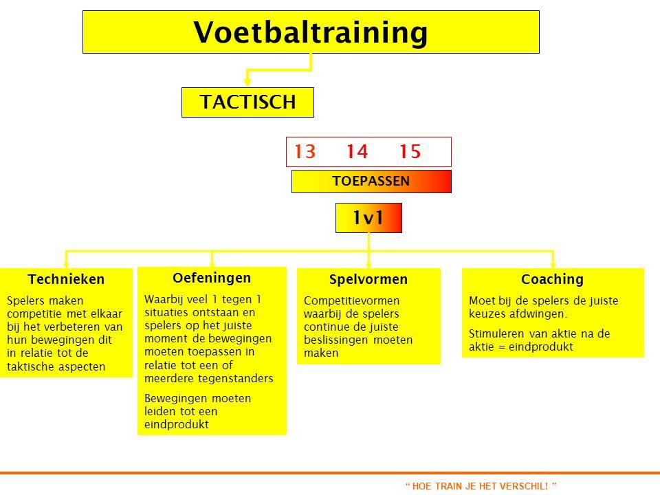Voetbaltraining TOEPASSEN 13 14 15 1v1 TACTISCH Technieken Spelers maken competitie met elkaar bij het verbeteren van hun bewegingen dit in relatie tot de taktische aspecten Oefeningen Waarbij veel 1 tegen 1 situaties ontstaan en spelers op het juiste moment de bewegingen moeten toepassen in relatie tot een of meerdere tegenstanders Bewegingen moeten leiden tot een eindprodukt Spelvormen Competitievormen waarbij de spelers continue de juiste beslissingen moeten maken Coaching Moet bij de spelers de juiste keuzes afdwingen.