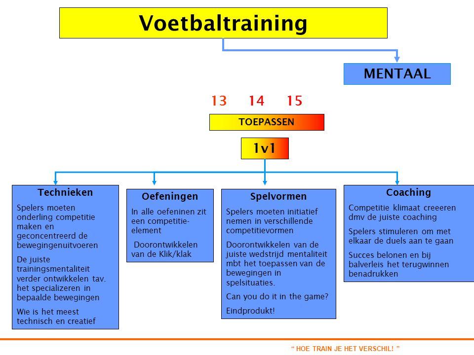 Voetbaltraining TOEPASSEN 13 14 15 1v1 MENTAAL Technieken Spelers moeten onderling competitie maken en geconcentreerd de bewegingenuitvoeren De juiste trainingsmentaliteit verder ontwikkelen tav.