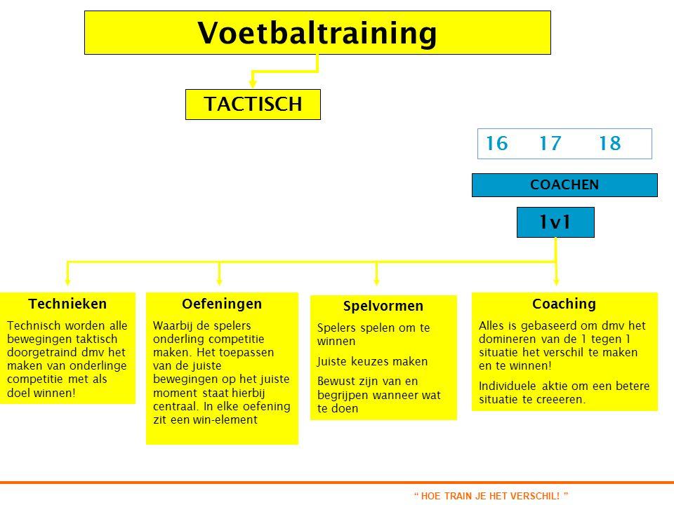 Voetbaltraining COACHEN 16 17 18 1v1 TACTISCH Technieken Technisch worden alle bewegingen taktisch doorgetraind dmv het maken van onderlinge competitie met als doel winnen.
