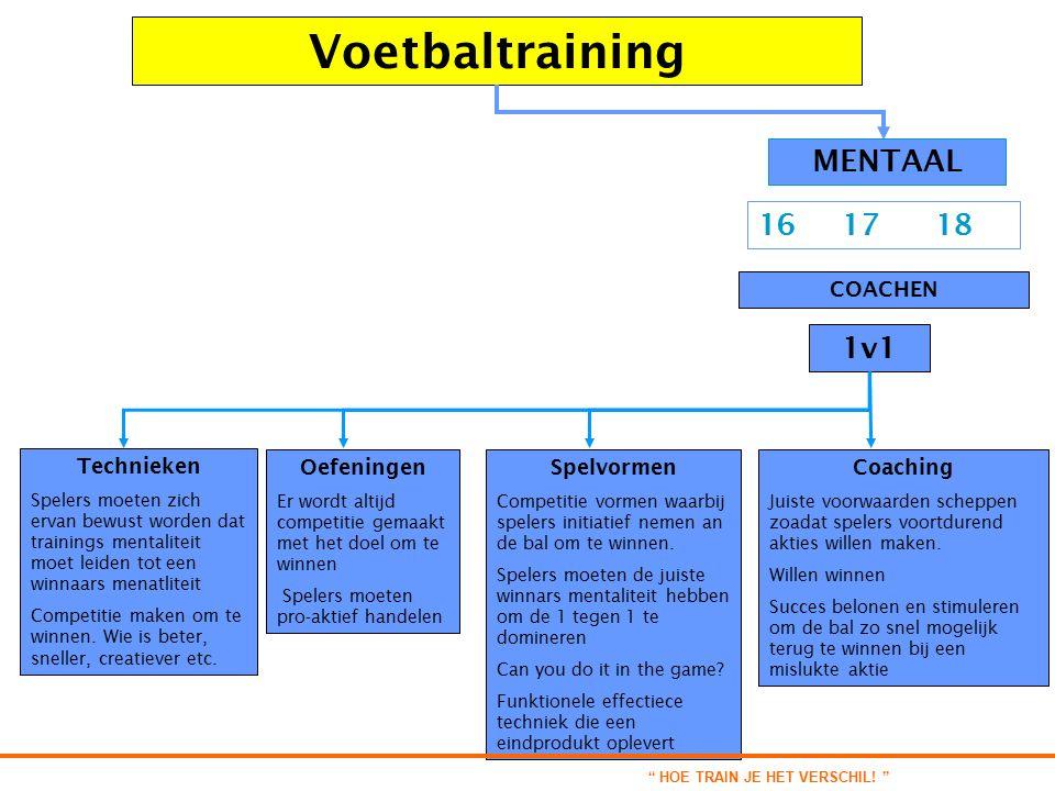 Voetbaltraining COACHEN 16 17 18 1v1 MENTAAL Oefeningen Er wordt altijd competitie gemaakt met het doel om te winnen Spelers moeten pro-aktief handelen Spelvormen Competitie vormen waarbij spelers initiatief nemen an de bal om te winnen.