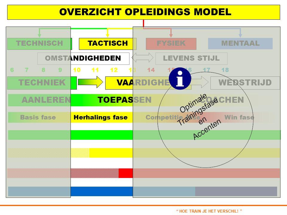 OVERZICHT OPLEIDINGS MODEL TECHNISCHTACTISCHFYSIEK MENTAAL LEVENS STIJL TECHNIEKVAARDIGHEIDWEDSTRIJD 6 7 8 9 10 11 12 13 14 15 16 17 18 OMSTANDIGHEDEN Herhalings fase Competitie faseWin faseBasis fase AANLERENTOEPASSENCOACHEN HOE TRAIN JE HET VERSCHIL.