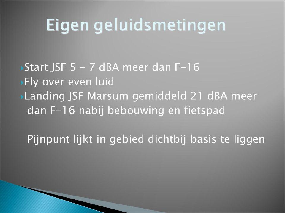  Start JSF 5 – 7 dBA meer dan F-16  Fly over even luid  Landing JSF Marsum gemiddeld 21 dBA meer dan F-16 nabij bebouwing en fietspad Pijnpunt lijk