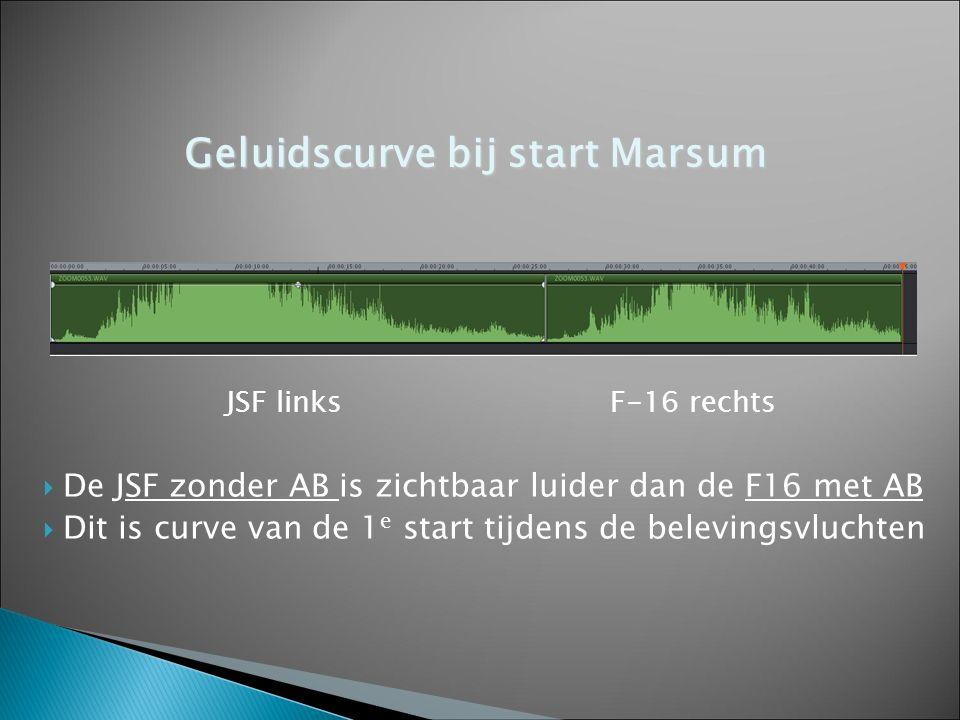 JSF linksF-16 rechts  De JSF zonder AB is zichtbaar luider dan de F16 met AB  Dit is curve van de 1 e start tijdens de belevingsvluchten Geluidscurv