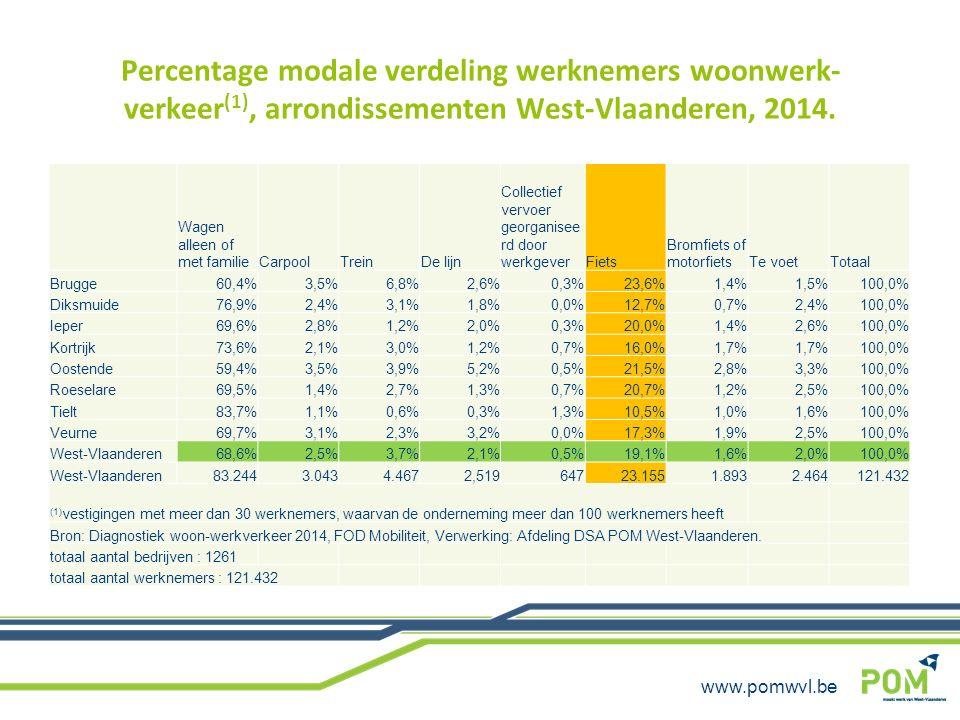 www.pomwvl.be Percentage modale verdeling werknemers woonwerk- verkeer (1), arrondissementen West-Vlaanderen, 2014. Wagen alleen of met familieCarpool