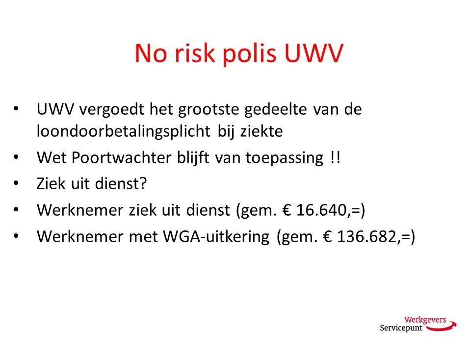 No risk polis UWV UWV vergoedt het grootste gedeelte van de loondoorbetalingsplicht bij ziekte Wet Poortwachter blijft van toepassing !! Ziek uit dien
