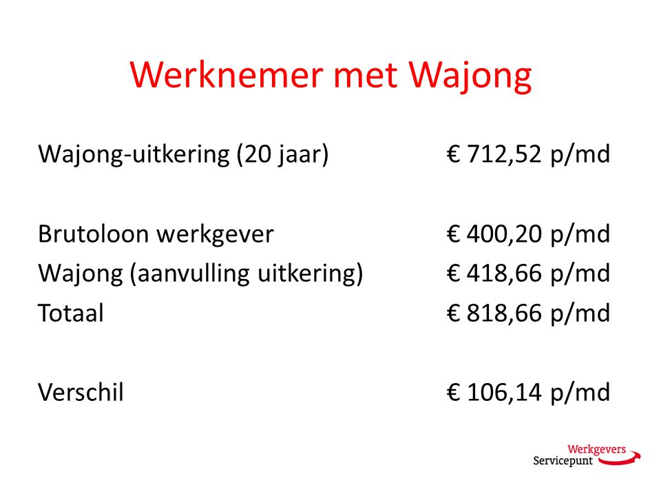 Werknemer met Wajong Wajong-uitkering (20 jaar) € 712,52 p/md Brutoloon werkgever € 400,20 p/md Wajong (aanvulling uitkering) € 418,66 p/md Totaal € 818,66 p/md Verschil € 106,14 p/md