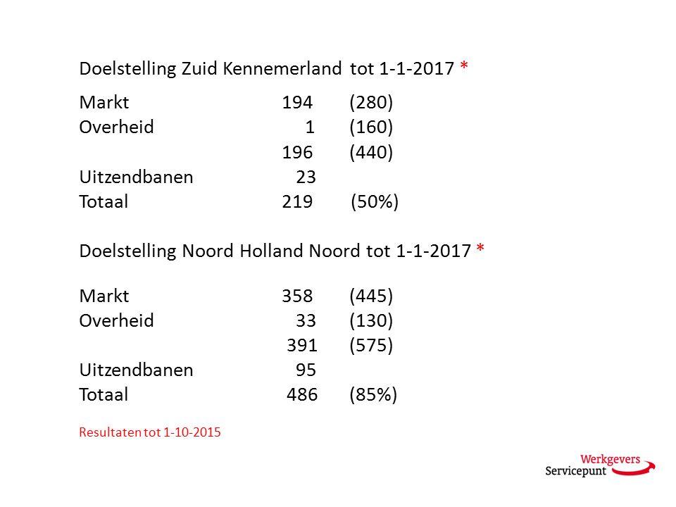 Doelstelling Zuid Kennemerland tot 1-1-2017 * Markt194 (280) Overheid 1 (160) 196 (440) Uitzendbanen 23 Totaal219 (50%) Doelstelling Noord Holland Noord tot 1-1-2017 * Markt358 (445) Overheid 33 (130) 391 (575) Uitzendbanen 95 Totaal 486 (85%) Resultaten tot 1-10-2015