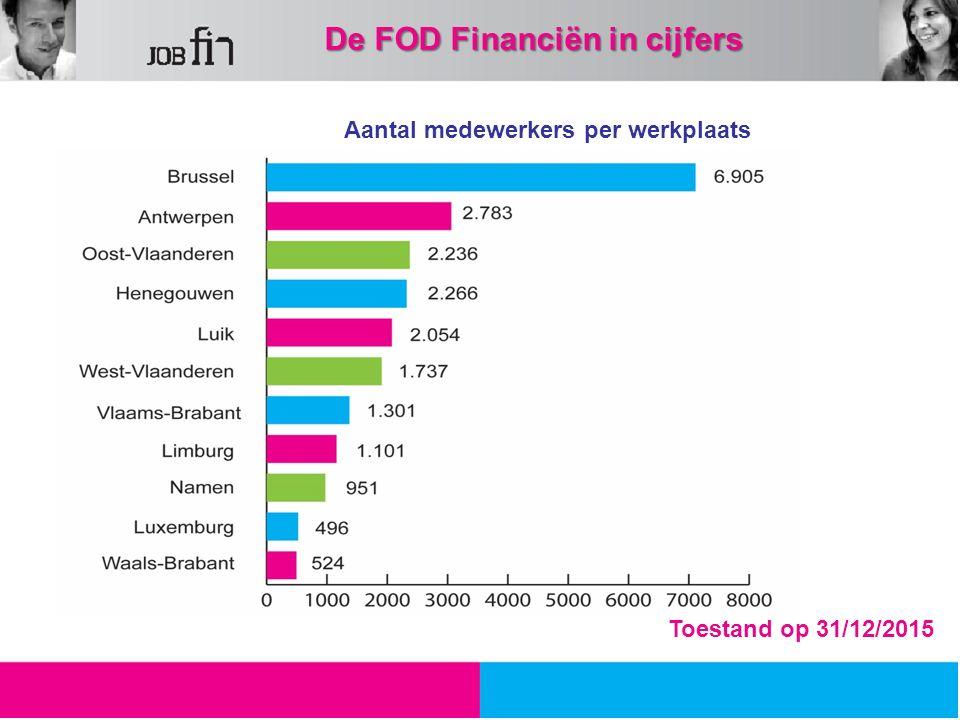Aantal medewerkers per werkplaats 30,30 % 12,99 % 10,13 % 8,25 % 5,83 % 4,9 % Toestand op 31/12/2015 De FOD Financiën in cijfers