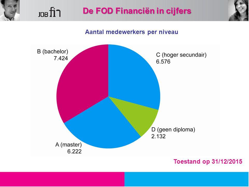 Aantal medewerkers per niveau 31,64 % 30,40 % 27,62 % 10,30 % Toestand op 31/12/2015 De FOD Financiën in cijfers