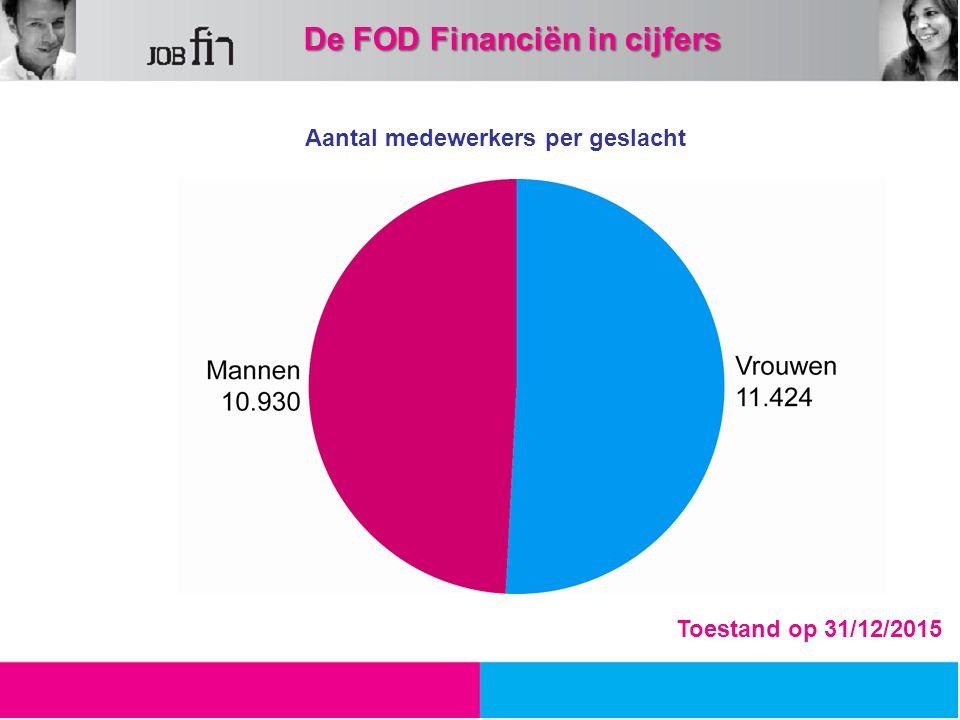 Aantal medewerkers per geslacht 49,33 %50,67 % Toestand op 31/12/2015 De FOD Financiën in cijfers De FOD Financiën in cijfers
