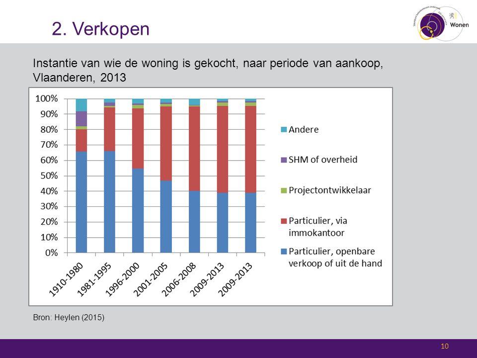 2. Verkopen 10 Instantie van wie de woning is gekocht, naar periode van aankoop, Vlaanderen, 2013 Bron: Heylen (2015)