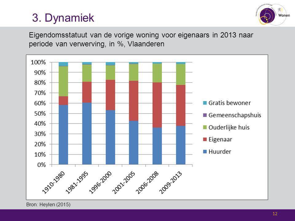 3. Dynamiek 12 Bron: Heylen (2015) Eigendomsstatuut van de vorige woning voor eigenaars in 2013 naar periode van verwerving, in %, Vlaanderen