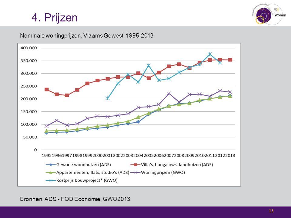 4. Prijzen 13 Nominale woningprijzen, Vlaams Gewest, 1995-2013 Bronnen: ADS - FOD Economie, GWO2013