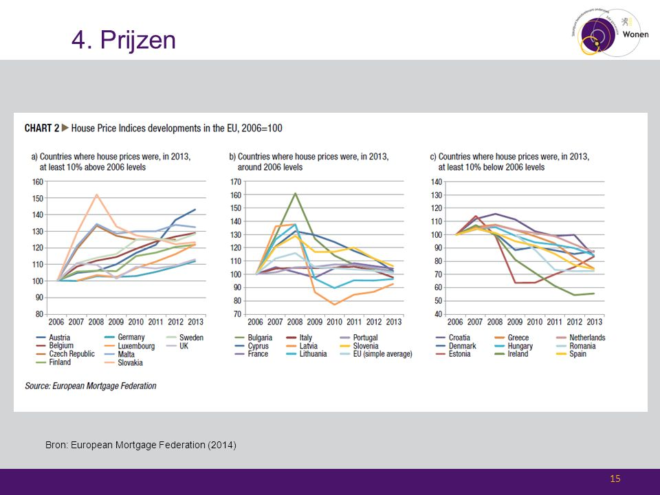 4. Prijzen 15 Bron: European Mortgage Federation (2014)
