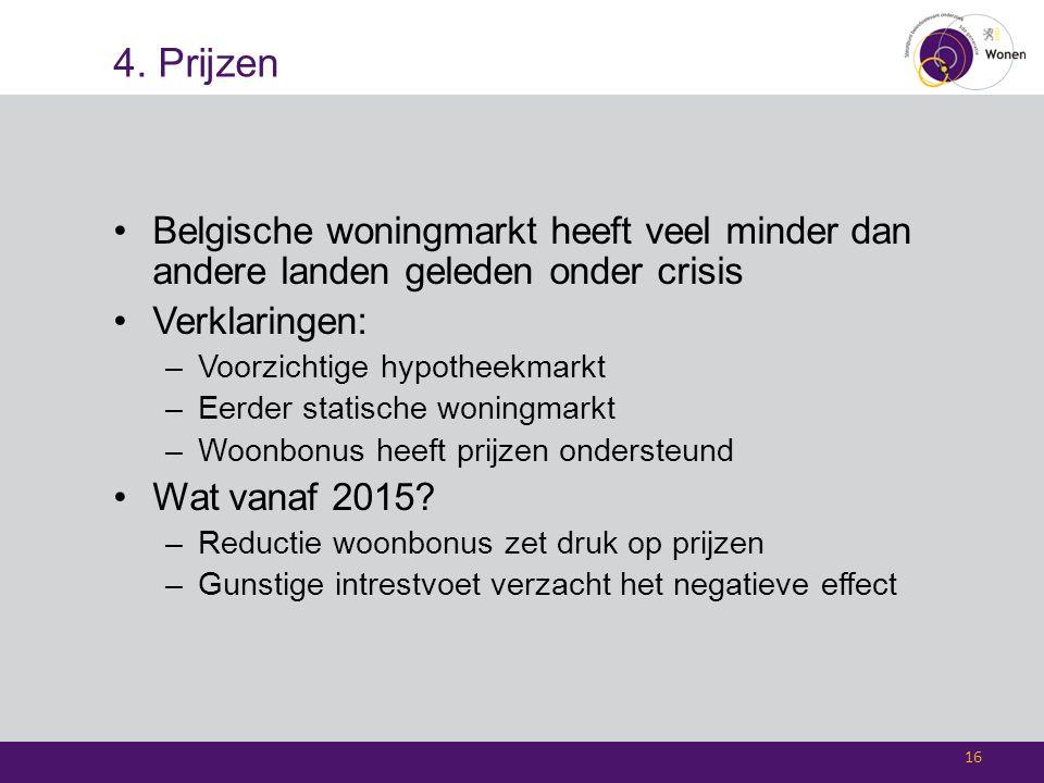 4. Prijzen Belgische woningmarkt heeft veel minder dan andere landen geleden onder crisis Verklaringen: –Voorzichtige hypotheekmarkt –Eerder statische