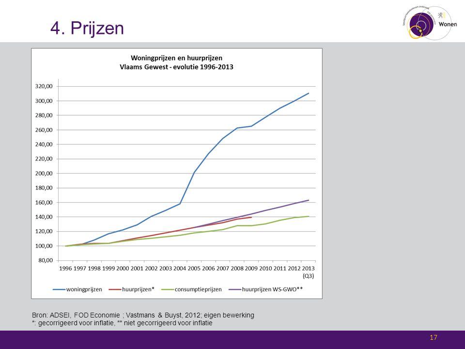 4. Prijzen 17 Bron: ADSEI, FOD Economie ; Vastmans & Buyst, 2012; eigen bewerking *: gecorrigeerd voor inflatie, ** niet gecorrigeerd voor inflatie