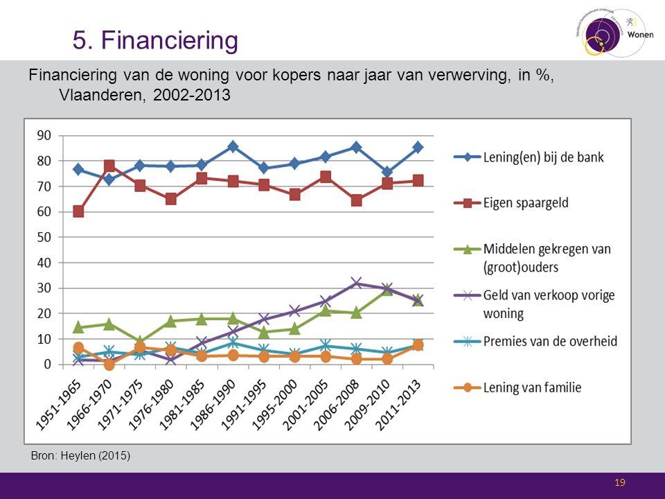 5. Financiering 19 Bron: Heylen (2015) Financiering van de woning voor kopers naar jaar van verwerving, in %, Vlaanderen, 2002-2013