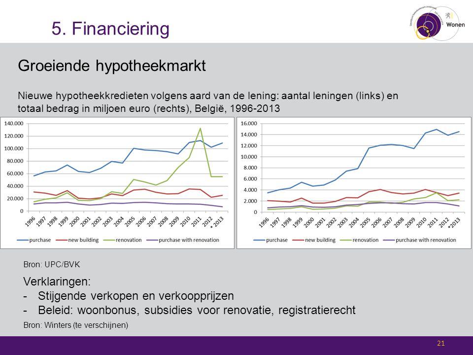 5. Financiering 21 Groeiende hypotheekmarkt Nieuwe hypotheekkredieten volgens aard van de lening: aantal leningen (links) en totaal bedrag in miljoen