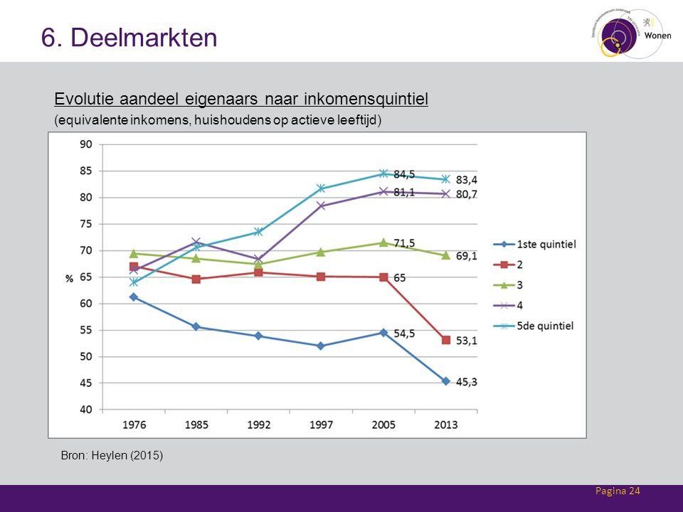 6. Deelmarkten Evolutie aandeel eigenaars naar inkomensquintiel (equivalente inkomens, huishoudens op actieve leeftijd) Pagina 24 Bron: Heylen (2015)