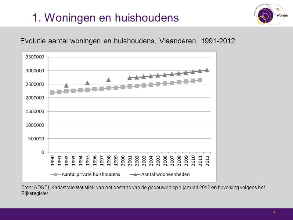1. Woningen en huishoudens Evolutie aantal woningen en huishoudens, Vlaanderen, 1991-2012 3 Bron: ADSEI, Kadastrale statistiek van het bestand van de
