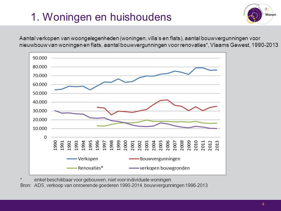 1. Woningen en huishoudens Aantal verkopen van woongelegenheden (woningen, villa's en flats), aantal bouwvergunningen voor nieuwbouw van woningen en f