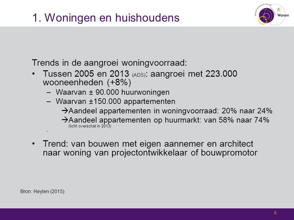 1. Woningen en huishoudens Trends in de aangroei woningvoorraad: Tussen 2005 en 2013 (ADS) : aangroei met 223.000 wooneenheden (+8%) –Waarvan ± 90.000