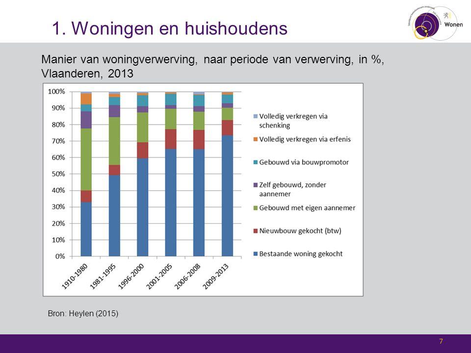 1. Woningen en huishoudens 7 Manier van woningverwerving, naar periode van verwerving, in %, Vlaanderen, 2013 Bron: Heylen (2015)