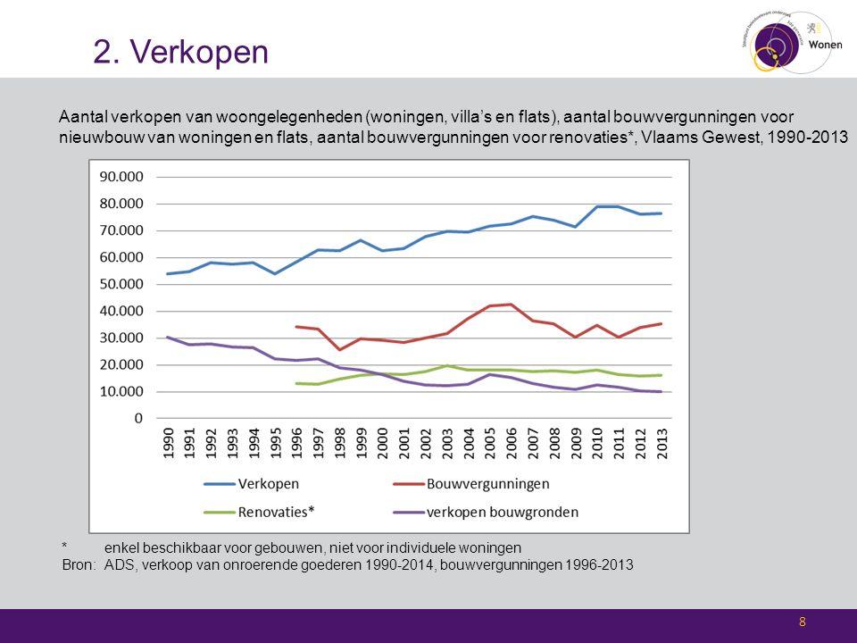 2. Verkopen Aantal verkopen van woongelegenheden (woningen, villa's en flats), aantal bouwvergunningen voor nieuwbouw van woningen en flats, aantal bo