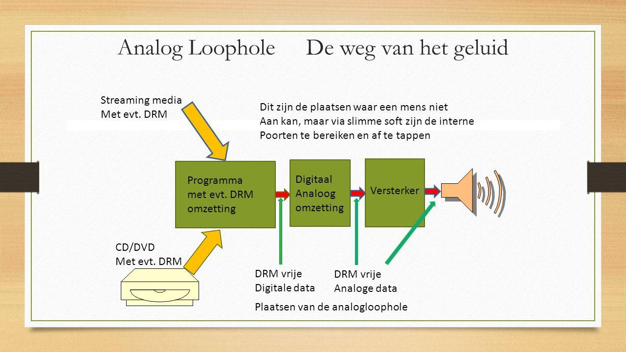 Analog Loophole De weg van het geluid Streaming media Met evt.
