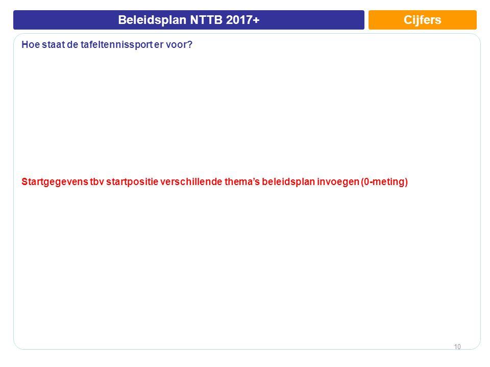 CijfersBeleidsplan NTTB 2017+ Hoe staat de tafeltennissport er voor.