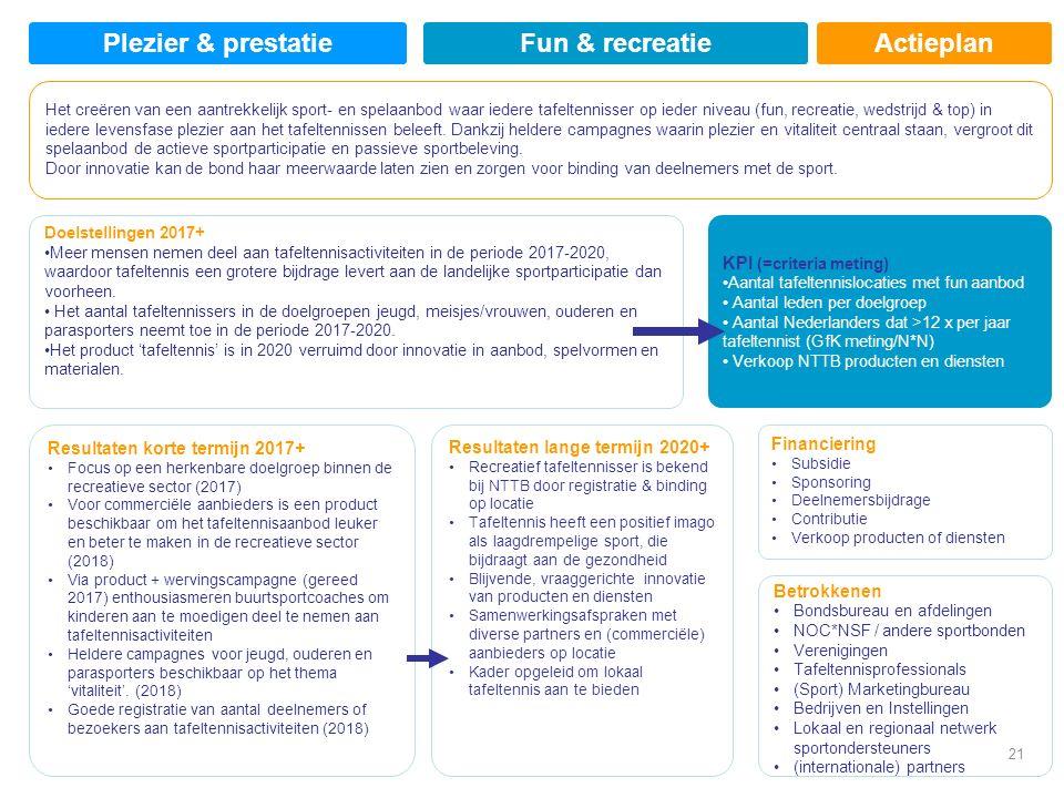Actieplan Doelstellingen 2017+ Meer mensen nemen deel aan tafeltennisactiviteiten in de periode 2017-2020, waardoor tafeltennis een grotere bijdrage levert aan de landelijke sportparticipatie dan voorheen.